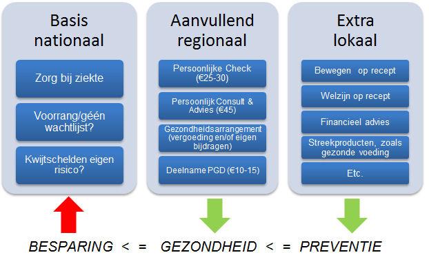 Utrecht Gezond Polis